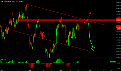 USDCHF: USDCHF still in an uptrend but please dont buy