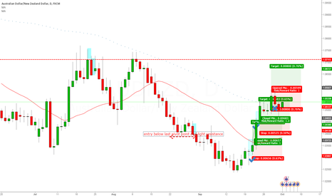 AUDNZD: Looking to re-enter long on the AUDNZD 4 Hour Chart