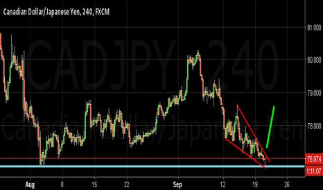 CADJPY: CADJPY , H4 - possible long