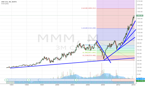 MMM: 3M – time to buy?