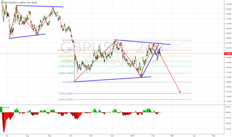 GBPUSD: GBPUSD - Completion of the Bearish Flag