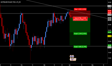 AUDJPY: AUD/JPY - Bearish Engulfing Candle On Strong Trend Line