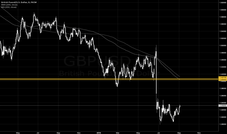 GBPUSD: Looking Ahead to a Short Setup