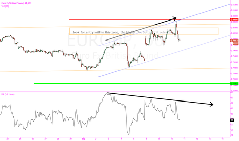 EURGBP: EURGBP h1 short after bull trap
