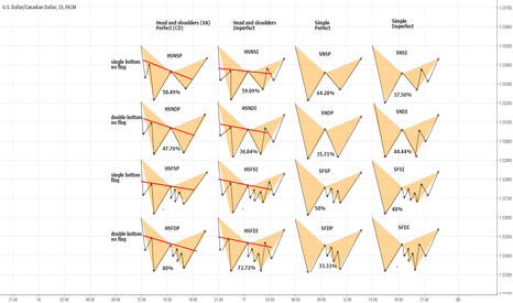 USDCAD: 16 types of Bat advanced pattern by Alexander Nikitin
