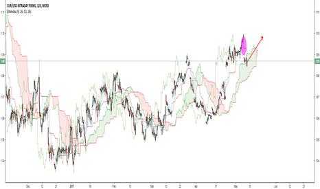 EURUSDFIX: EUR/USD intraday Fixing Rate Gap