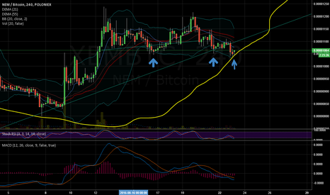 XEMBTC: XEM LONG: Triple Bottom test :)