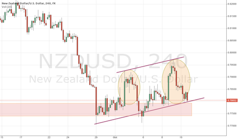NZDUSD: NZDUSD - Bears handing the pair to Bulls