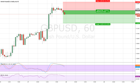 GBPUSD: GBPUSD Shorting Oppertunity