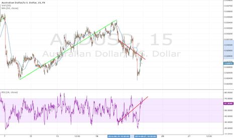 AUDUSD: Divergence