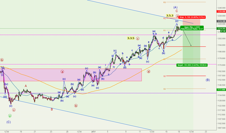 XAUUSD: Short for Retracement