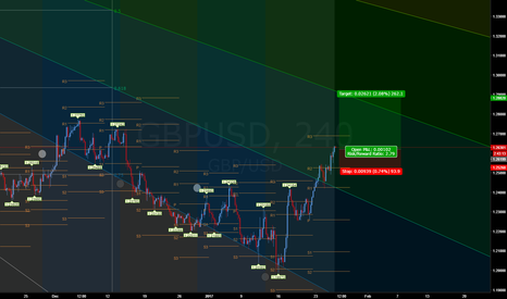 GBPUSD: GBPUSD Plenty PIPS for LONG Positions
