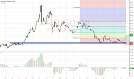 XAGUSD: Silver at strong resistance zone.
