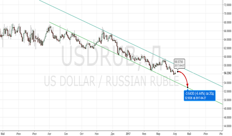 USDRUB: перекур закончился. доллар продолжит слабеть.