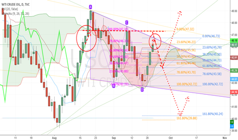 USOIL: Should oil touch the Ichimoku cloud or triangle before reversal?