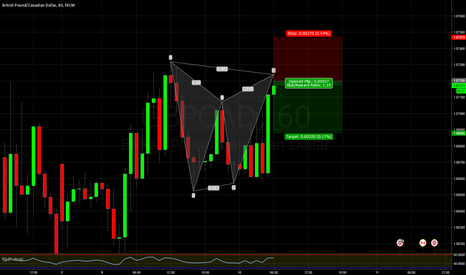 GBPCAD: GBPCAD Gartley patter h1 chart