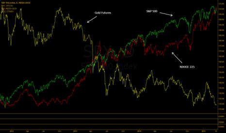SPX: Macro market analysis: SPX, NKY, GC (The FOMC, ECN and BOJ Game)