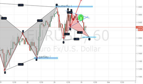 EURUSD: THERE IS HOPE IN EURUSD !