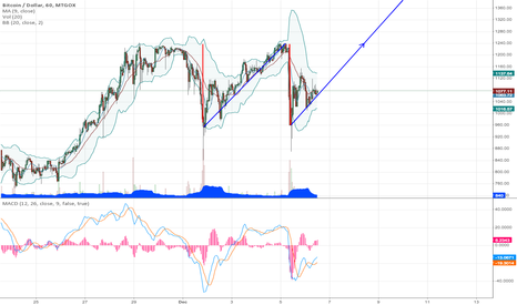 BTCUSD: Sawtooth to the moon!