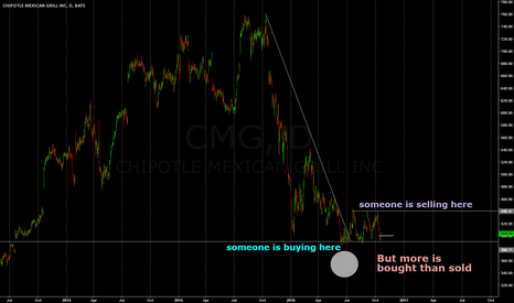 CMG: supply and demand