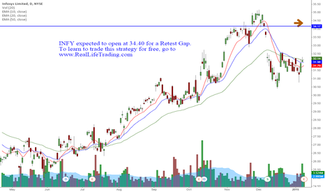 INFY: INFY Day Trade (Brad Reed Jan9,2015)