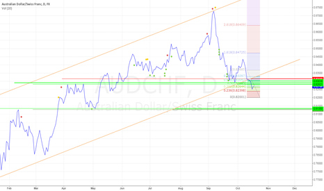 AUDCHF: AUDCHF D1 Ed channel break