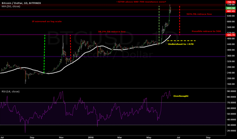 "BTCUSD: ""All big changes in price are followed by big changes in price"""