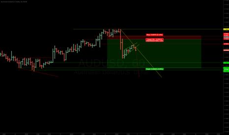 AUDUSD: AUDUSD - Short Term Trade.