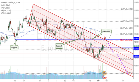 EURUSD: When to sell EUR/USD ?