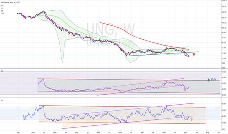 UNG: US Natural Gas. When to buy?