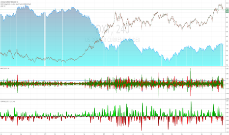 DXY: dxy - oil