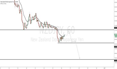 NZDJPY: NZDJPY - Good shorting opportunity