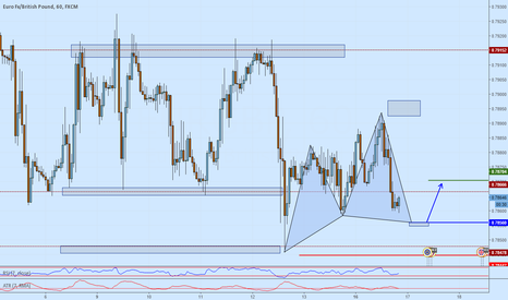 EURGBP: EURGBP Long opportunity on a Cypher formation