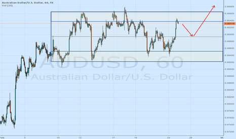 AUDUSD: AUDUSD Waiting for purchases from 0.9000 - 0.8980