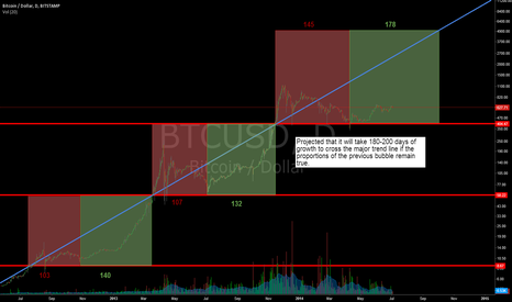 BTCUSD: A timeline of crossing the bitcoin growth trend
