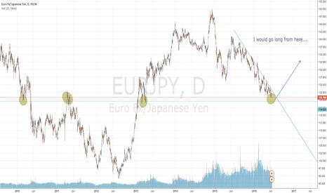 EURJPY: eurjpy LONG opportunity