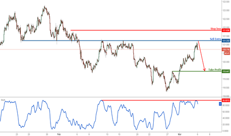 EURJPY: EURJPY remain bearish below major resistance