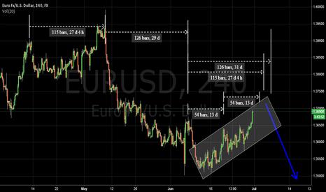 EURUSD: EURUSD Cycle analysis