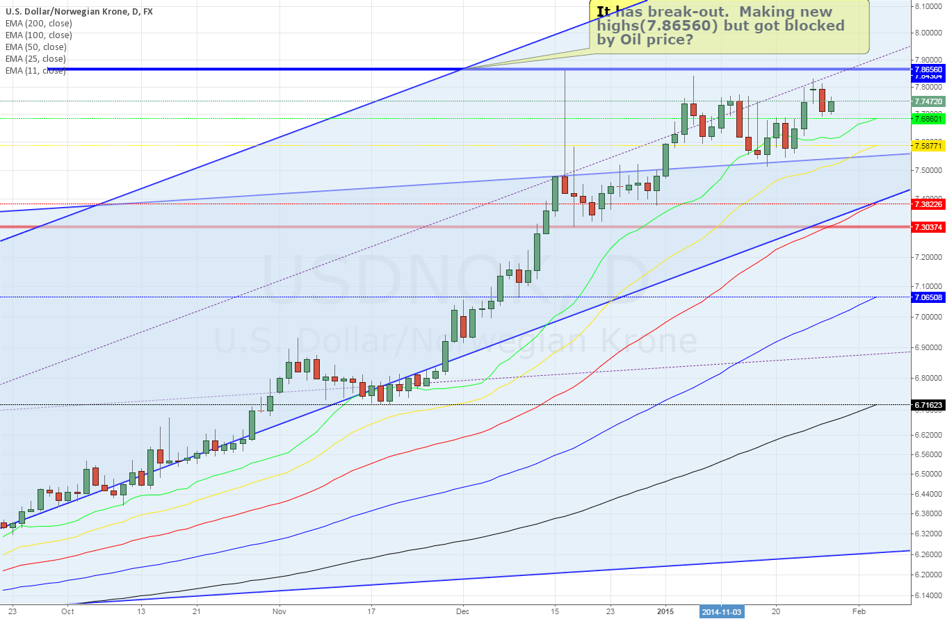 USDNOK daily - At least another break out