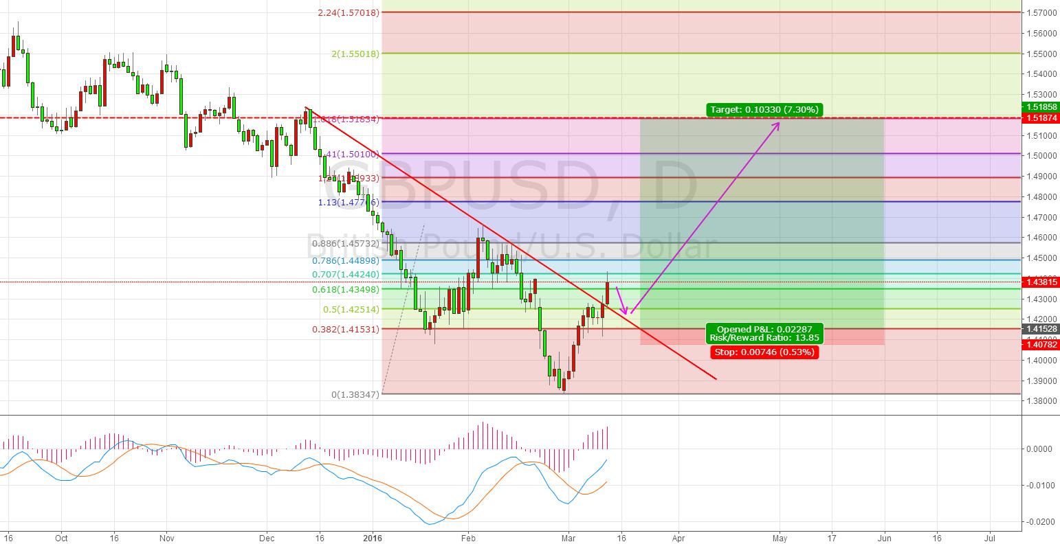 GBP Breaks Downward trend, target around 1.5187
