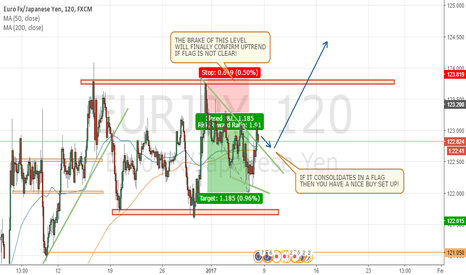 EURJPY: BUY SET UP IN EURJPY - 2H CHART