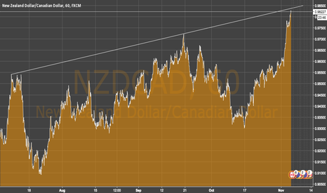 NZDCAD: We will have maybe a bearish move ? I think yes.