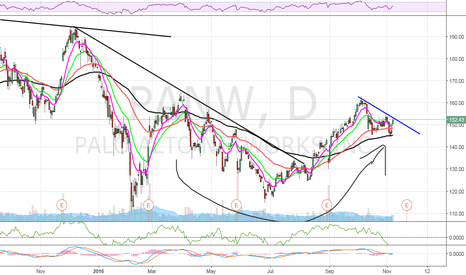PANW: $PANW Cup and Handle