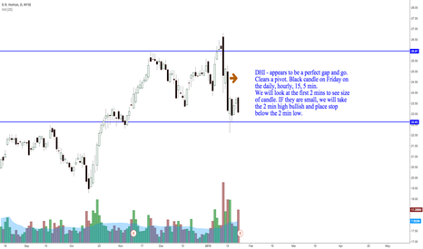 DHI: DHI - appears to be a great bullish gap.