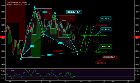 EURJPY: EURJPY - IF WE GO DOWN - DAILY BULLISH BAT - ADVANCED PATTERN