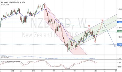 NZDUSD: NZD/USD: Long term analysis