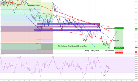 GLD: Daily double bottom in addition to Weekly bullish harmonics