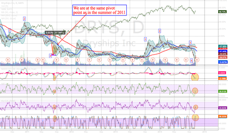 DRYS: DRYS indicates future economic activity - reserve shipping order