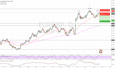 EURGBP: EURGBP H&S Topping Pattern