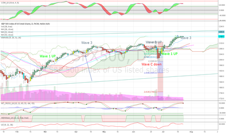 SPX500: More on corrective wave 4 in daily candles